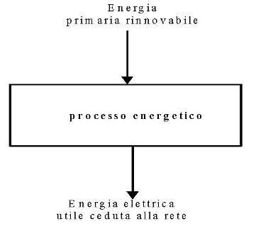 Fig. 1a - Schema dei flussi di energia al contorno