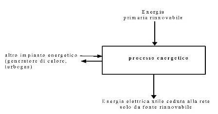 Fig. 1b - Schema dei flussi di energia al contorno