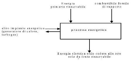 Fig. 1c - Schema dei flussi di energia al contorno