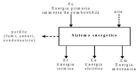 Fig. 1d - Schema dei flussi di energia al contorno